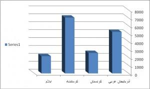 نمودار ۱ـ فراوانی تفکیکی شهدای استانهای کردنشین در جنگ
