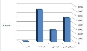 نمودار ۲: فراوانی شهدای ثبتشده اهل منطقه در بنیاد شهید به عنوان شهید بر اثر درگیری با نیروهای مسلح مستقر در استانهای چهارگانه